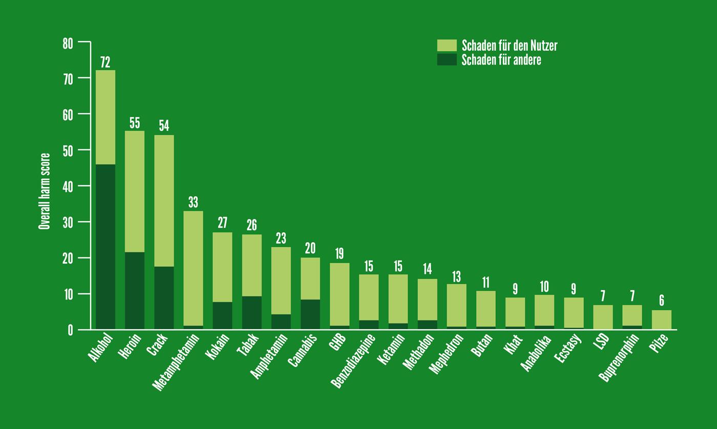 Rangliste der Drogen-Schädlichkeit (nach Nutt et al. 2010)